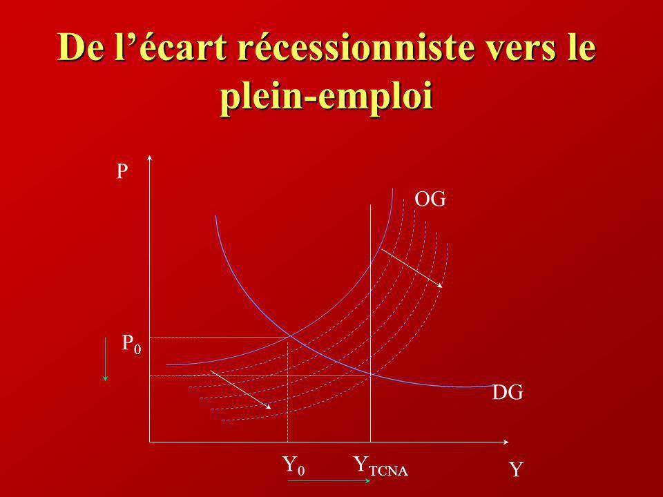 De lécart récessionniste vers le plein-emploi Y P Y TCNA DG P0P0 Y0Y0 OG
