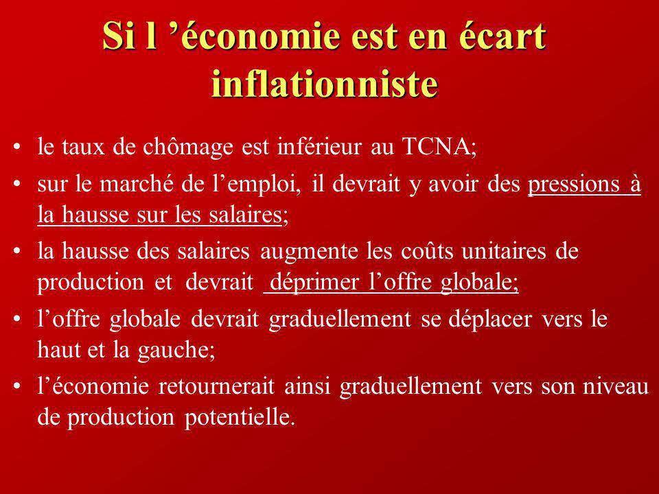 Si l économie est en écart inflationniste le taux de chômage est inférieur au TCNA; sur le marché de lemploi, il devrait y avoir des pressions à la ha
