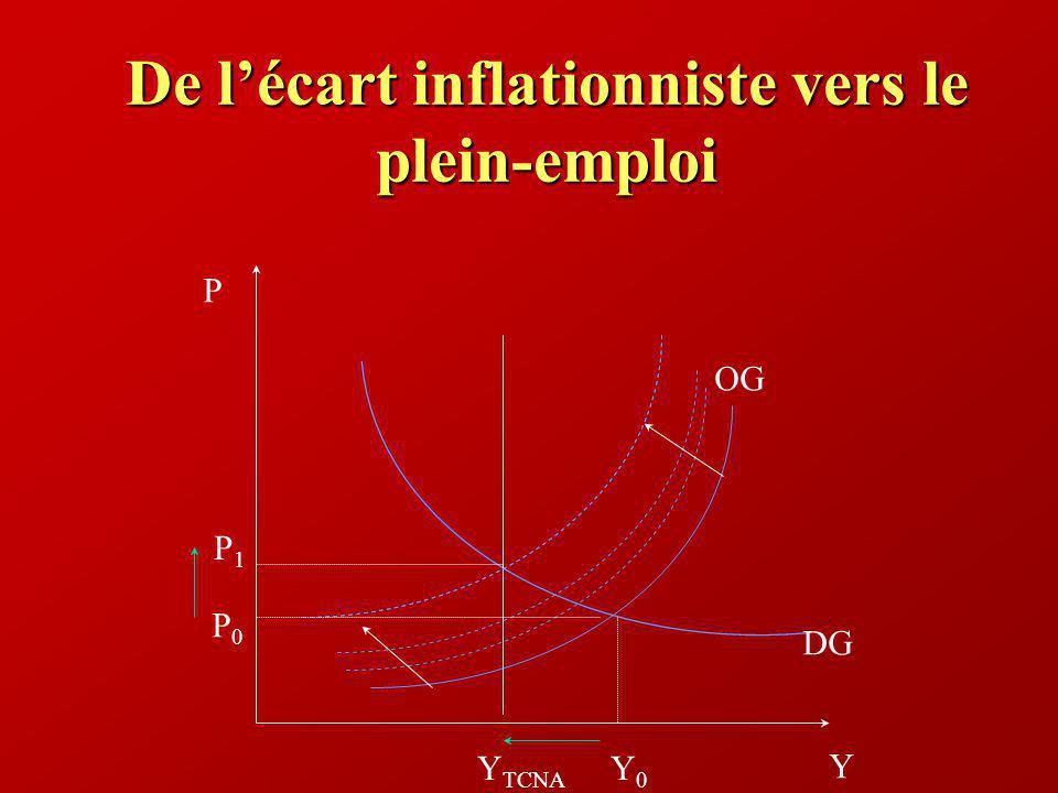 De lécart inflationniste vers le plein-emploi Y P Y TCNA DG P0P0 Y0Y0 OG P1P1