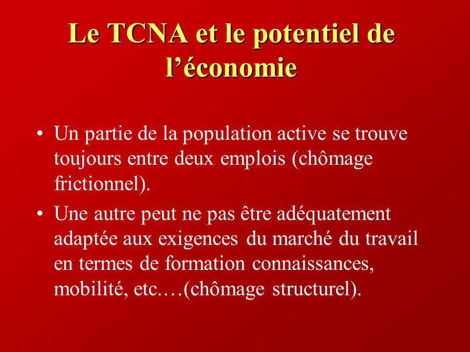 Le TCNA et le potentiel de léconomie Un partie de la population active se trouve toujours entre deux emplois (chômage frictionnel). Une autre peut ne