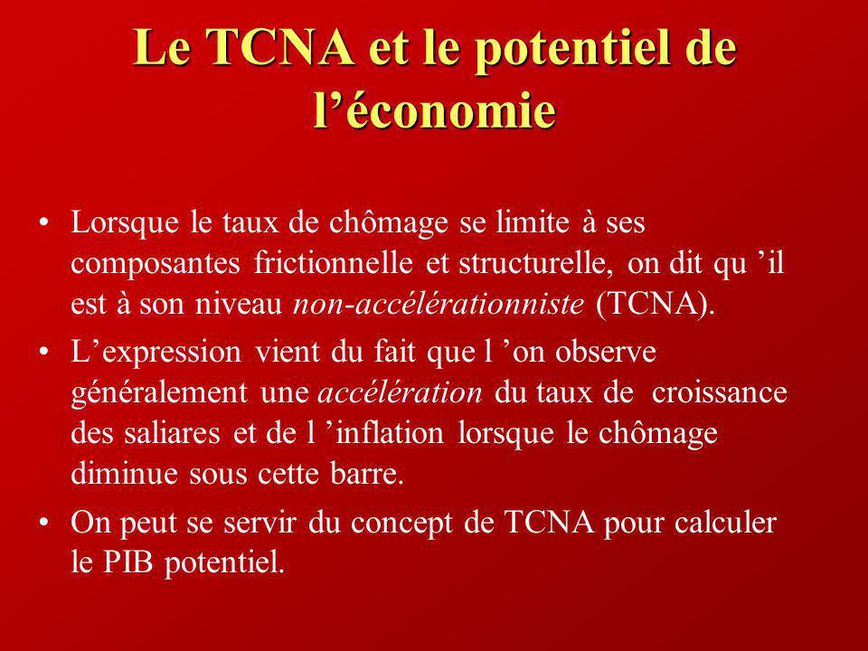 Le TCNA et le potentiel de léconomie Lorsque le taux de chômage se limite à ses composantes frictionnelle et structurelle, on dit qu il est à son nive