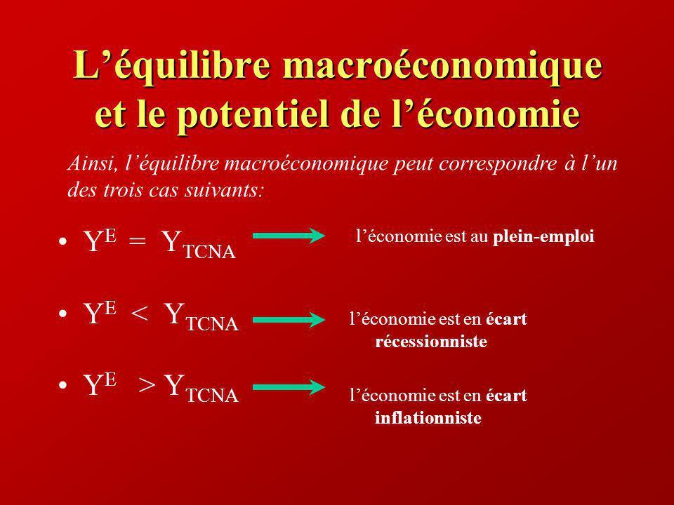Léquilibre macroéconomique et le potentiel de léconomie Y E = Y TCNA Y E < Y TCNA Y E > Y TCNA léconomie est au plein-emploi léconomie est en écart ré