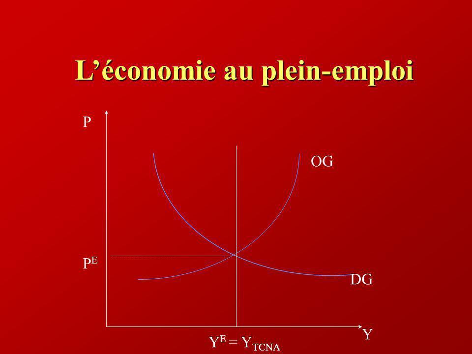 Léconomie au plein-emploi Y P PEPE DG OG Y E = Y TCNA