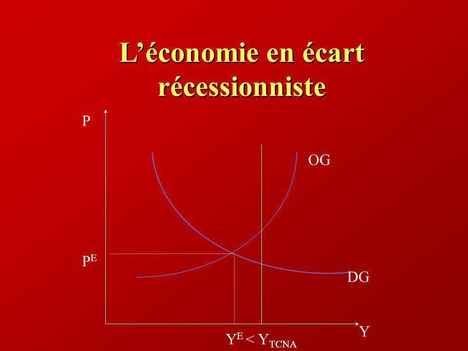 Léconomie en écart récessionniste Y P PEPE DG OG Y E < Y TCNA