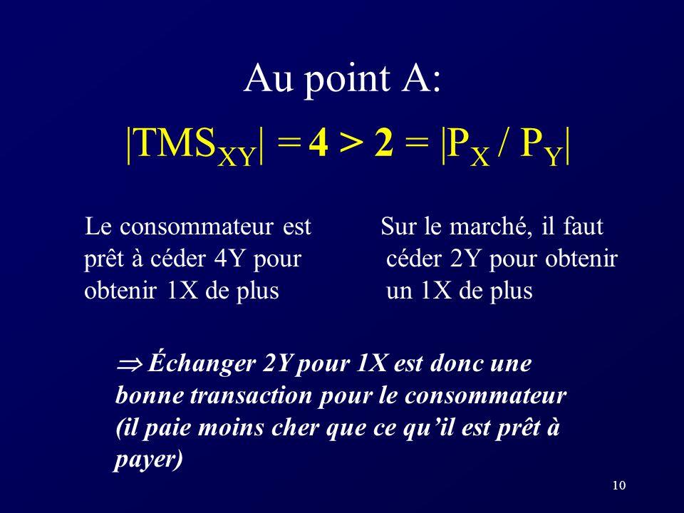 10 Au point A: |TMS XY | = 4 > 2 = |P X / P Y | Le consommateur est prêt à céder 4Y pour obtenir 1X de plus Sur le marché, il faut céder 2Y pour obten