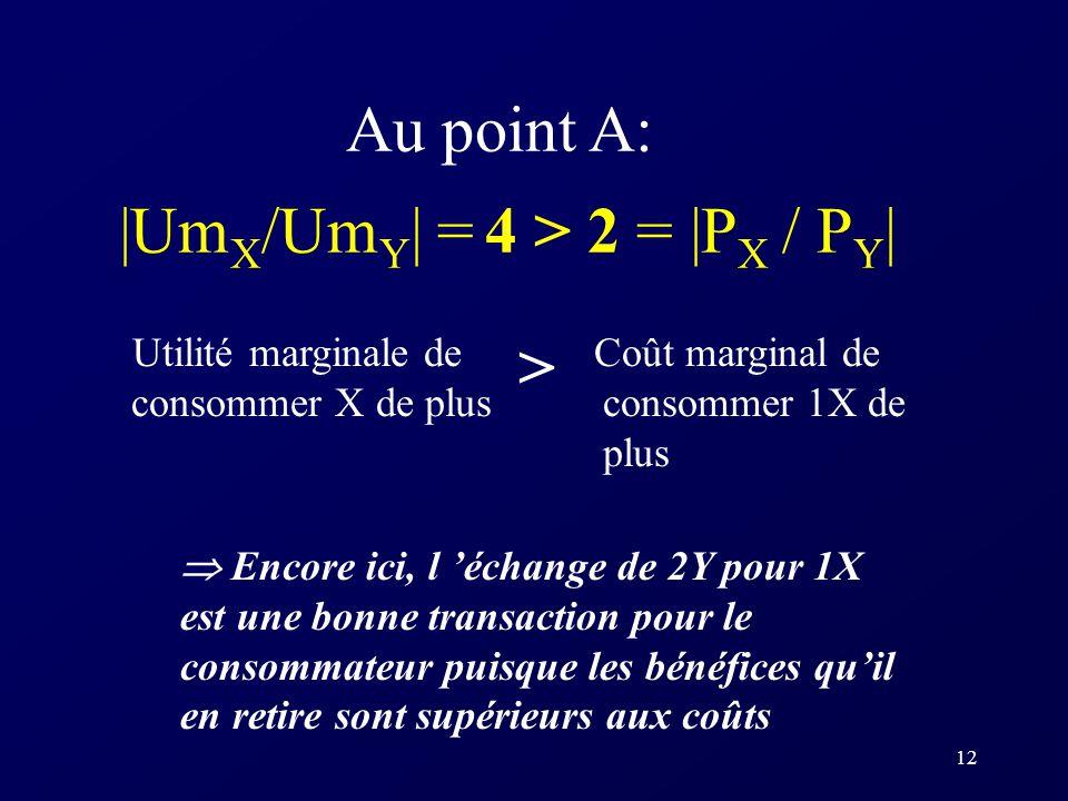 12 Au point A: |Um X /Um Y | = 4 > 2 = |P X / P Y | Utilité marginale de consommer X de plus Coût marginal de consommer 1X de plus Encore ici, l échan