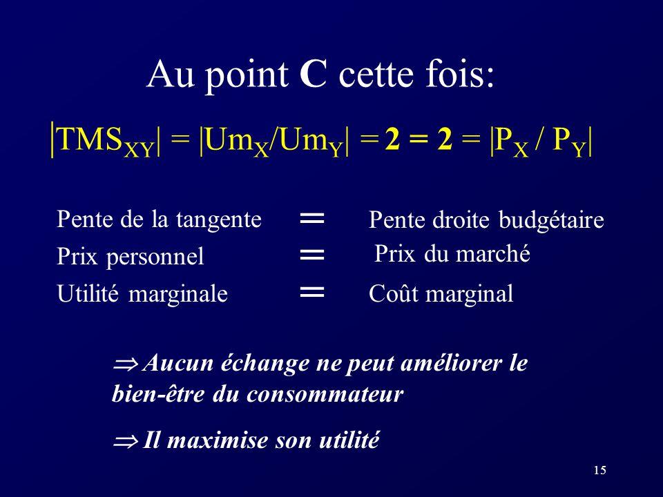 15 Au point C cette fois: | TMS XY | = |Um X /Um Y | = 2 = 2 = |P X / P Y | Pente de la tangente Prix personnel Utilité marginale Pente droite budgéta