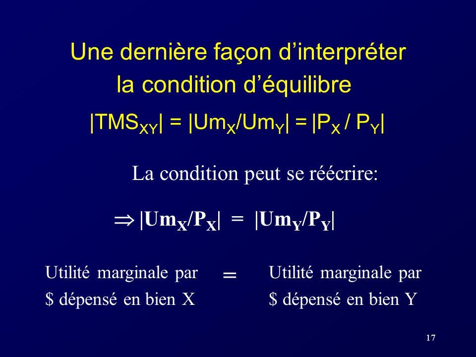 17 Une dernière façon dinterpréter la condition déquilibre |TMS XY | = |Um X /Um Y | = |P X / P Y | Utilité marginale par $ dépensé en bien X Utilité