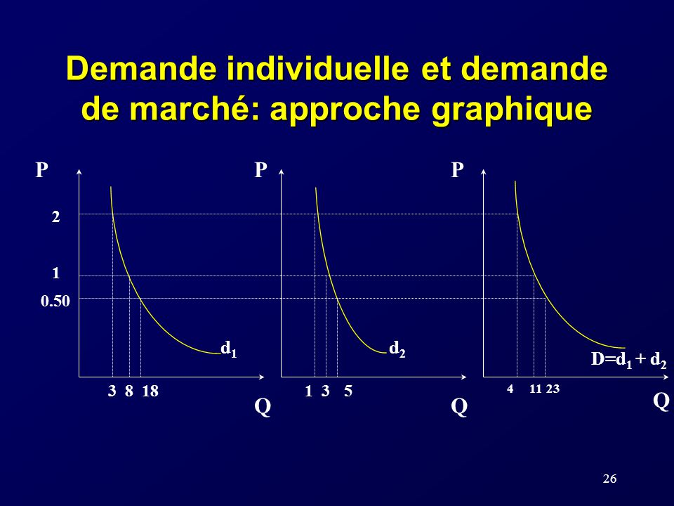 26 Demande individuelle et demande de marché: approche graphique d1d1 d2d2 PPP QQ Q D=d 1 + d 2 2 1 0.50 1883135 41123
