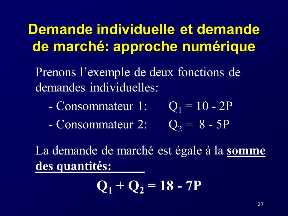 27 Demande individuelle et demande de marché: approche numérique Prenons lexemple de deux fonctions de demandes individuelles: - Consommateur 1:Q 1 =
