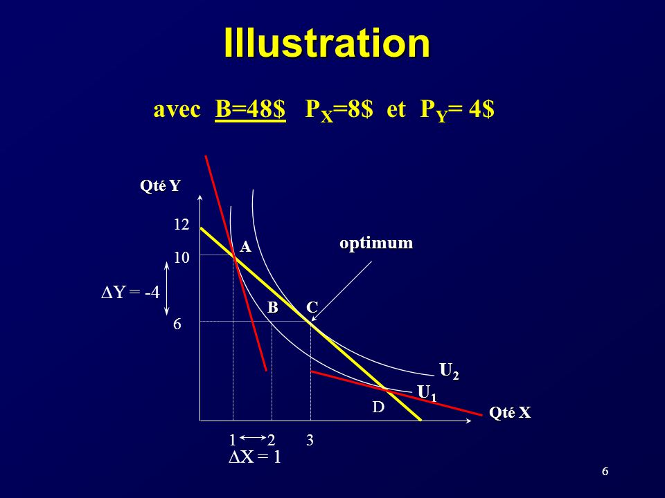 6Illustration avec B=48$ P X =8$ et P Y = 4$ Qté Y Qté X 12 U2U2U2U2 U1U1U1U1 optimum CB A 10 6 12 3 Y = -4 X = 1 D