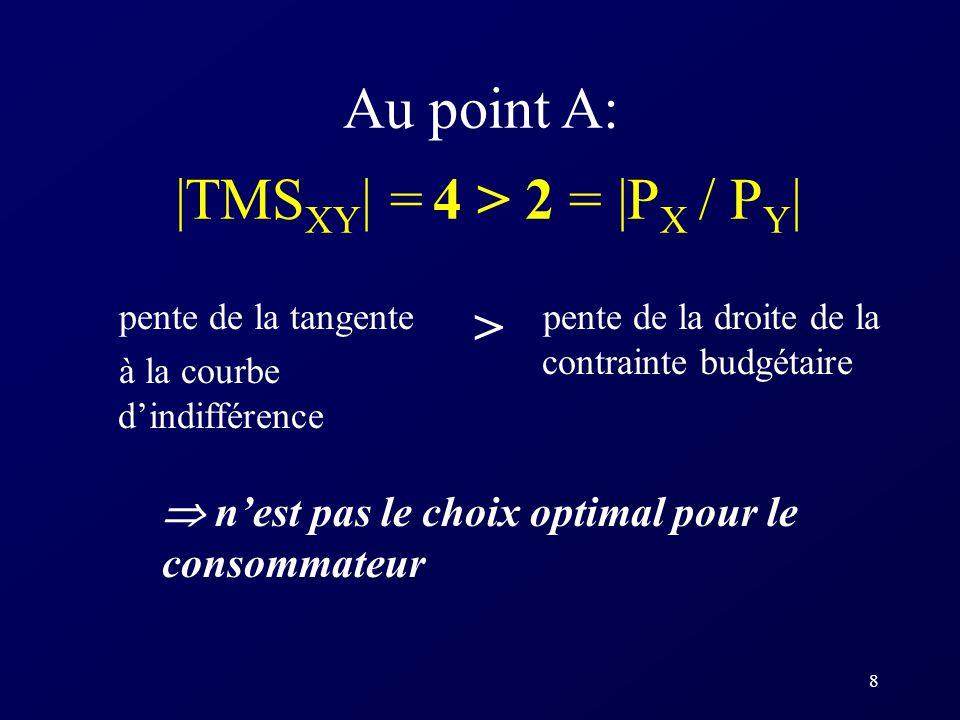 8 Au point A: |TMS XY | = 4 > 2 = |P X / P Y | pente de la tangente à la courbe dindifférence pente de la droite de la contrainte budgétaire nest pas