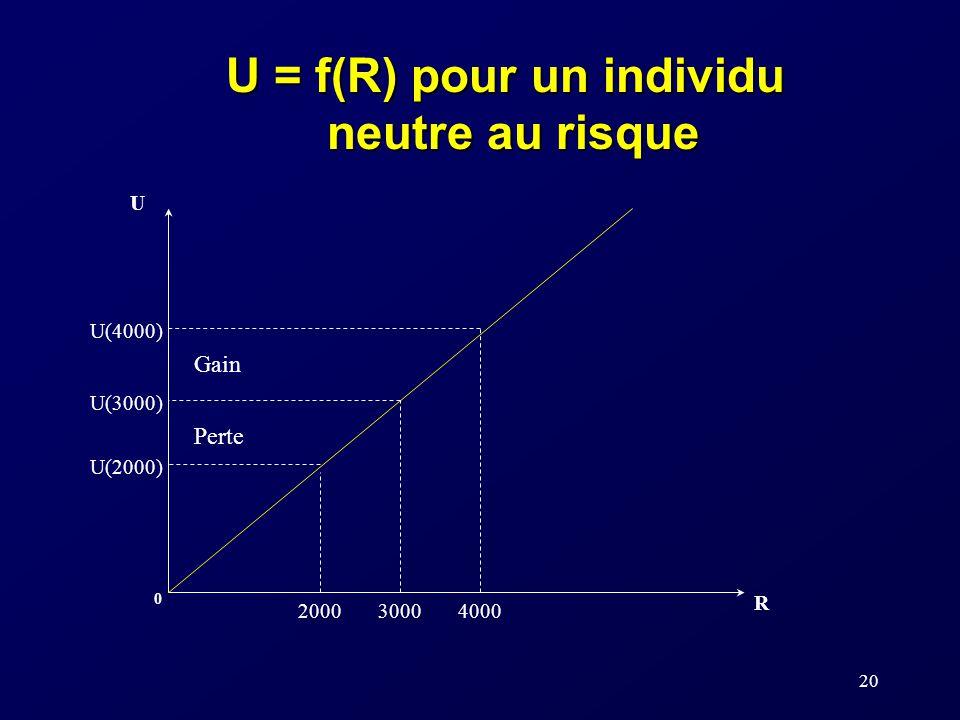 20 U R 0 U(2000) 300020004000 U(3000) U(4000) U = f(R) pour un individu neutre au risque Perte Gain