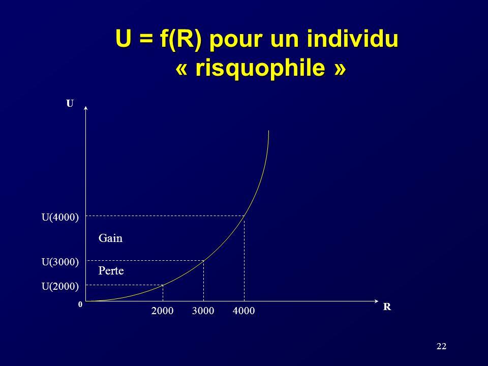 22 U R 0 U(2000) 300020004000 U(3000) U(4000) U = f(R) pour un individu « risquophile » Gain Perte