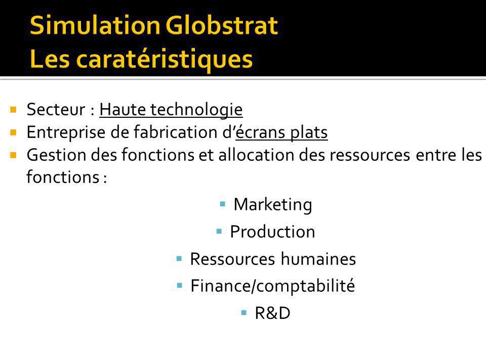 Secteur : Haute technologie Entreprise de fabrication décrans plats Gestion des fonctions et allocation des ressources entre les fonctions : Marketing
