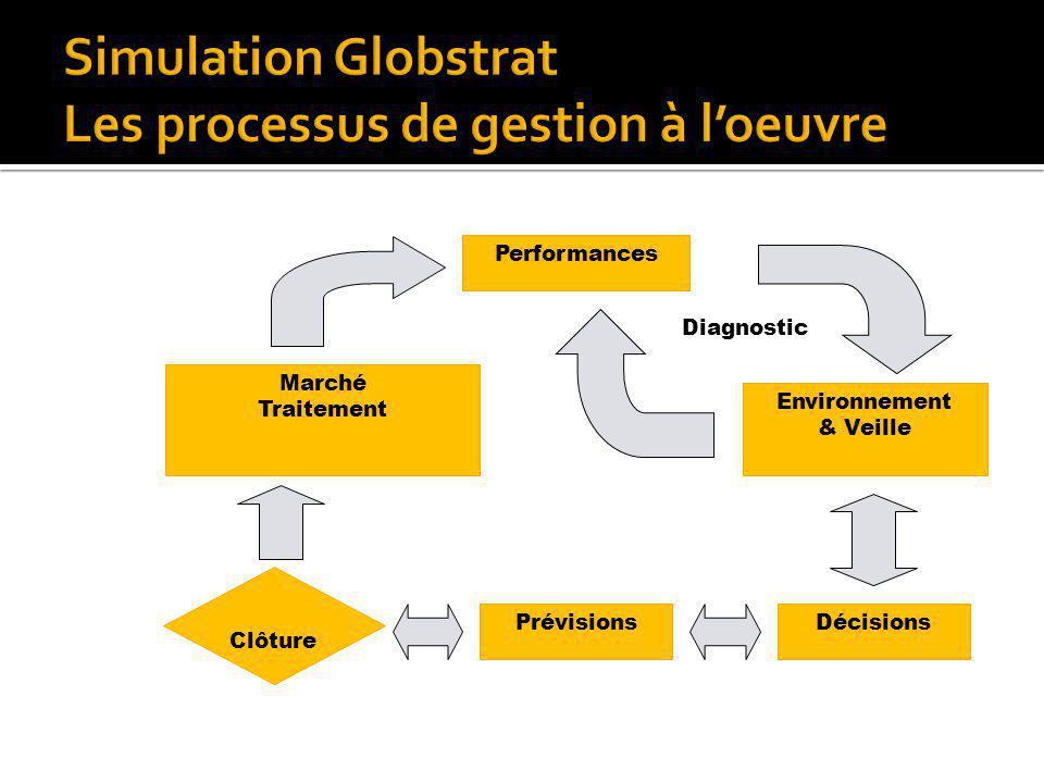 Marché Traitement Performances Environnement & Veille DécisionsPrévisions Clôture Diagnostic