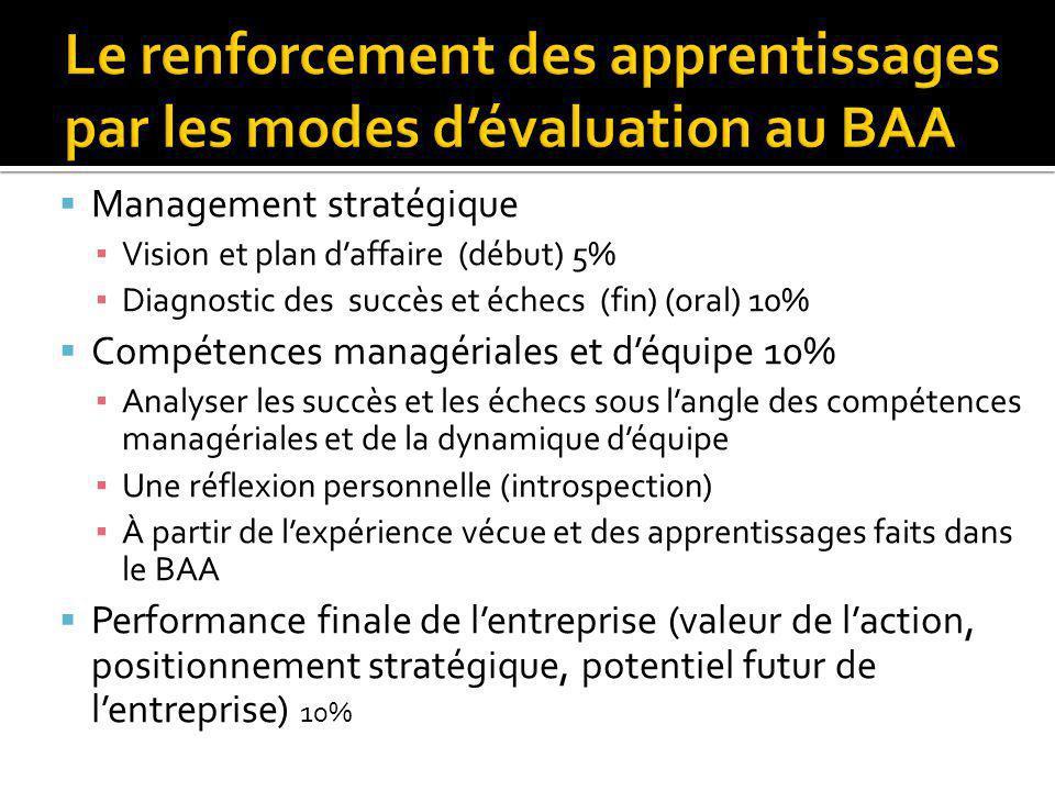 Management stratégique Vision et plan daffaire (début) 5% Diagnostic des succès et échecs (fin) (oral) 10% Compétences managériales et déquipe 10% Ana
