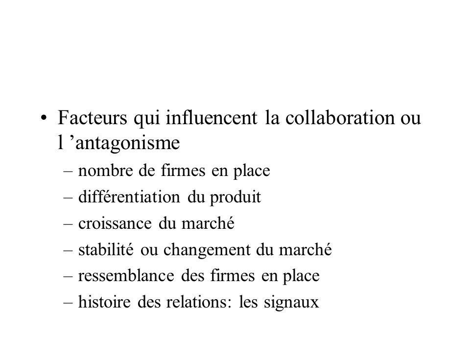 Facteurs qui influencent la collaboration ou l antagonisme –nombre de firmes en place –différentiation du produit –croissance du marché –stabilité ou
