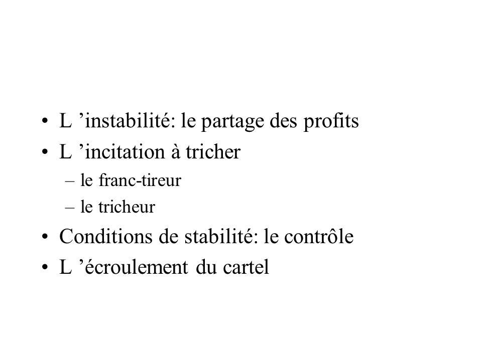 L instabilité: le partage des profits L incitation à tricher –le franc-tireur –le tricheur Conditions de stabilité: le contrôle L écroulement du carte