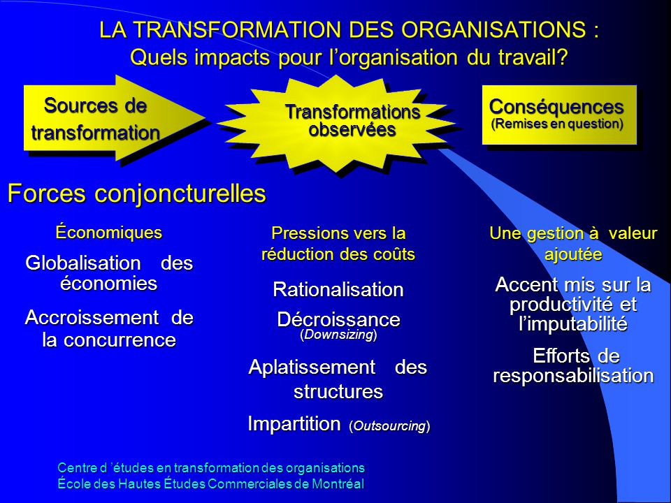 Centre d études en transformation des organisations École des Hautes Études Commerciales de Montréal LA TRANSFORMATION DES ORGANISATIONS : Quels impacts pour lorganisation du travail.