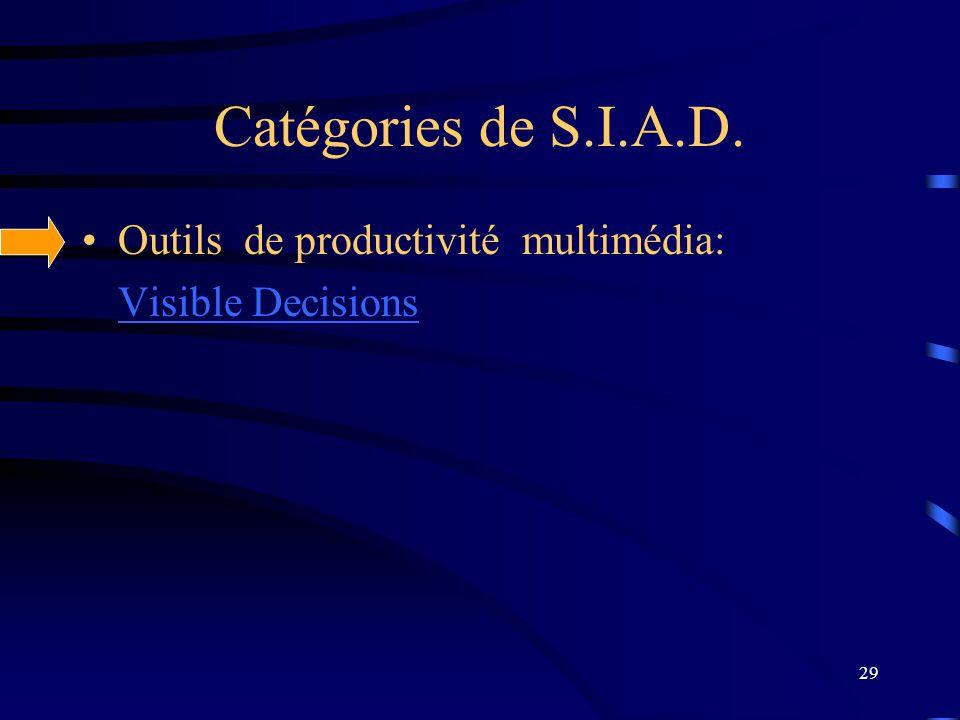 29 Catégories de S.I.A.D. Outils de productivité multimédia: Visible Decisions