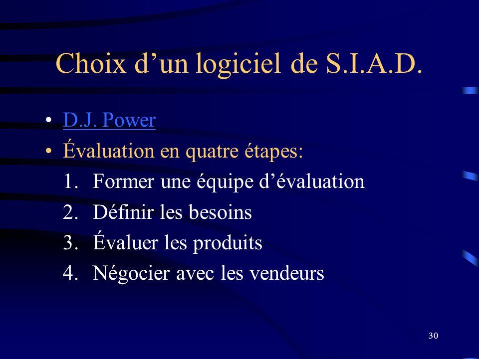 30 Choix dun logiciel de S.I.A.D. D.J. PowerD.J. Power Évaluation en quatre étapes: 1.Former une équipe dévaluation 2.Définir les besoins 3.Évaluer le