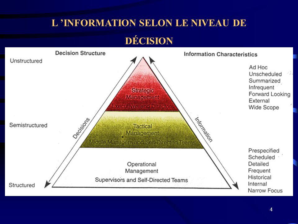 4 L INFORMATION SELON LE NIVEAU DE DÉCISION