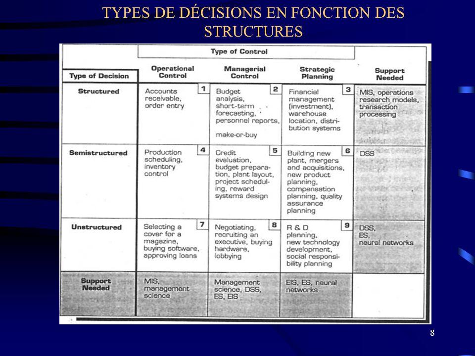8 TYPES DE DÉCISIONS EN FONCTION DES STRUCTURES
