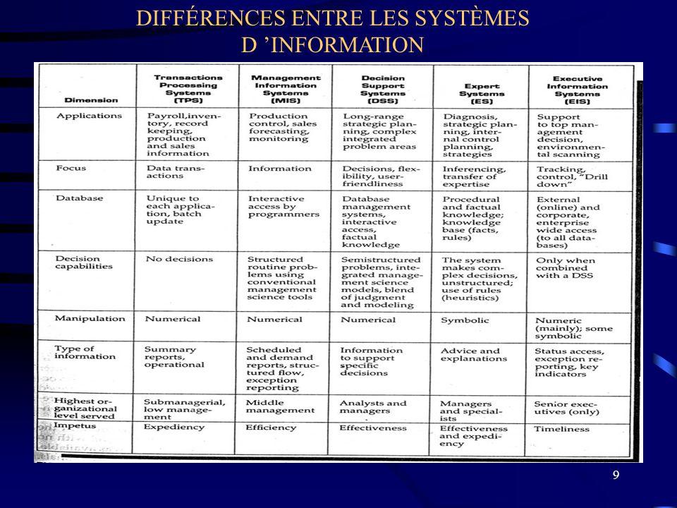 9 DIFFÉRENCES ENTRE LES SYSTÈMES D INFORMATION