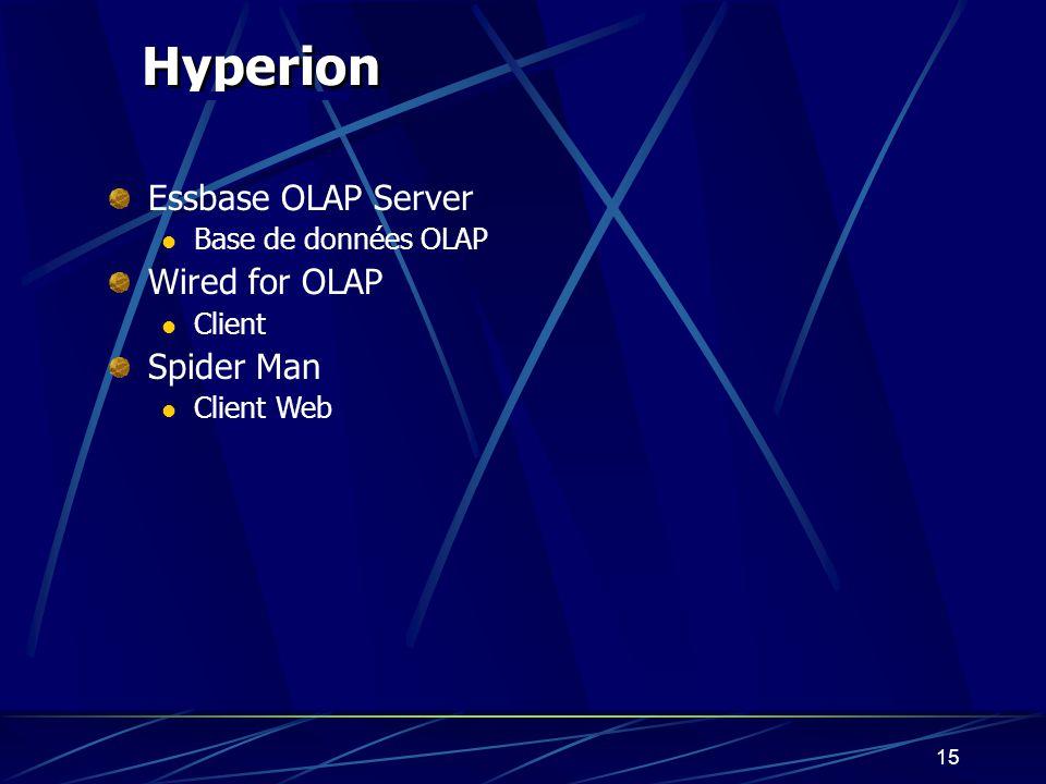 14 C ognos Impromptu Outils de requêtes Client Client Web PowerPlay Outils de requêtes Serveur OLAP Client OLAP Client Web OLAP NovaView Client pour M