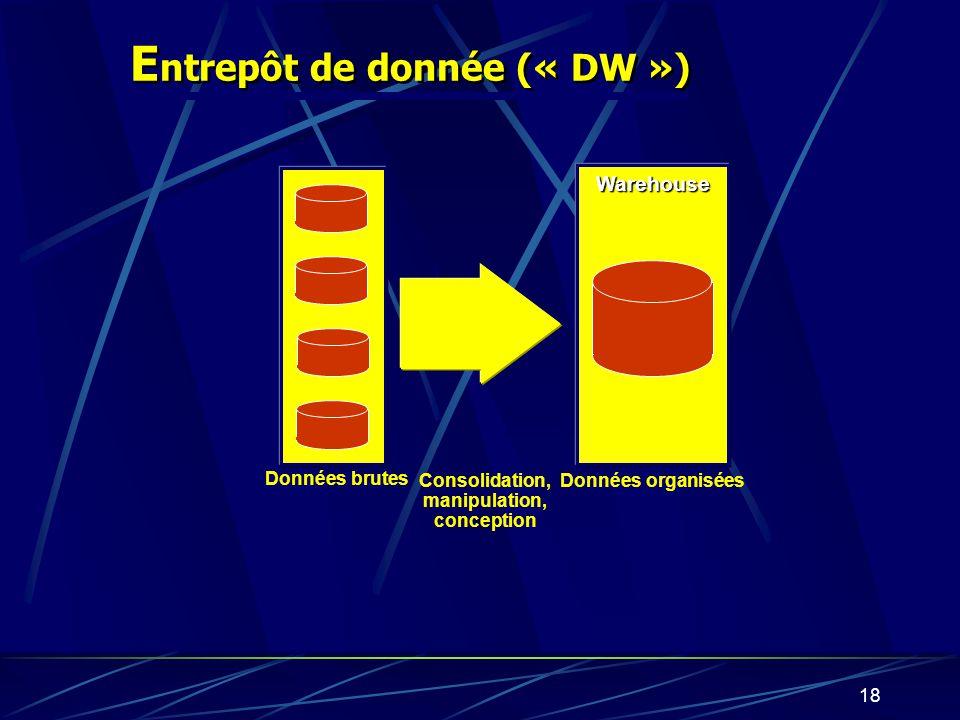 17 Intelligence daffaires Entrepôt de données Data Mart OLAP Consolidation, Nettoyage Design BD opérationnelles Datamining En résumé