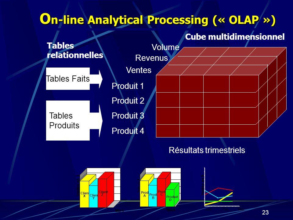 22 P ensée multidimensionnelle Analyse en fonction de plusieurs dimensions: Quand:2 e trimestre de 1999; Mai 1999 Qui:Pays; Province; Ville/Région; Re