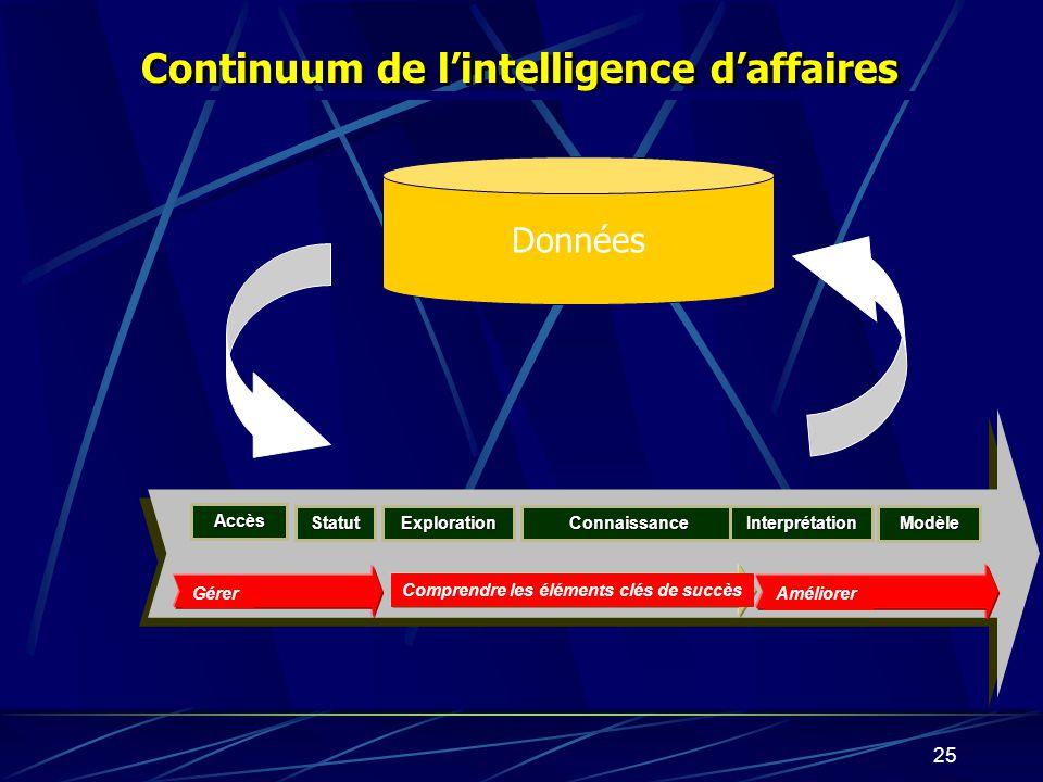 24 Base de données relationnelle; 500000 transactions Région A Ville Magasin Client Le forage dinformations