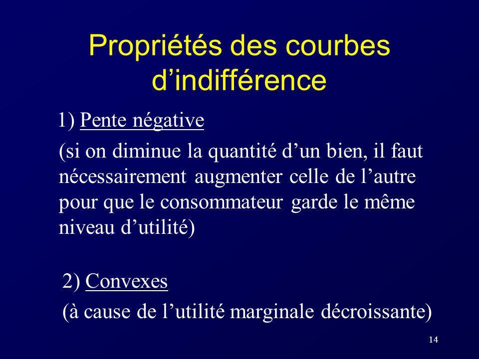 14 Propriétés des courbes dindifférence 1) Pente négative (si on diminue la quantité dun bien, il faut nécessairement augmenter celle de lautre pour q