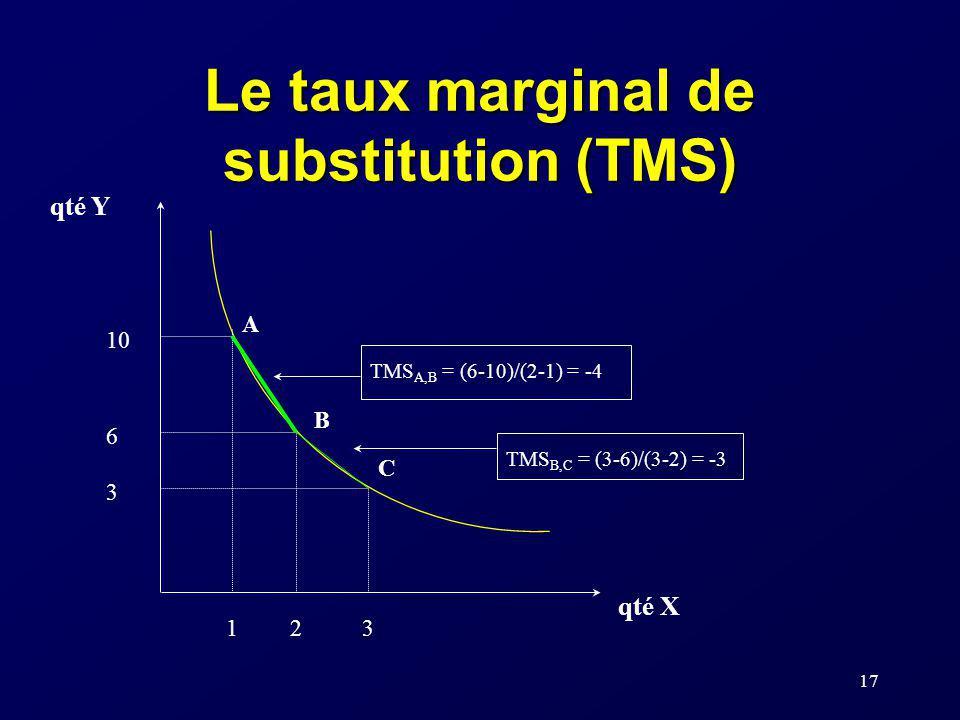 17 Le taux marginal de substitution (TMS) qté Y qté X 10 6 3 123 A B C TMS A,B = (6-10)/(2-1) = -4 TMS B,C = (3-6)/(3-2) = -3