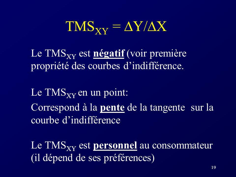 19 TMS XY = Y/ X Le TMS XY est négatif (voir première propriété des courbes dindifférence. Le TMS XY en un point: Correspond à la pente de la tangente