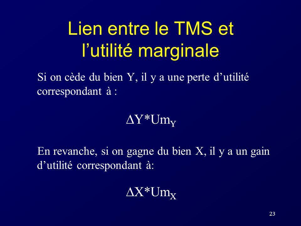 23 Lien entre le TMS et lutilité marginale Si on cède du bien Y, il y a une perte dutilité correspondant à : Y*Um Y En revanche, si on gagne du bien X