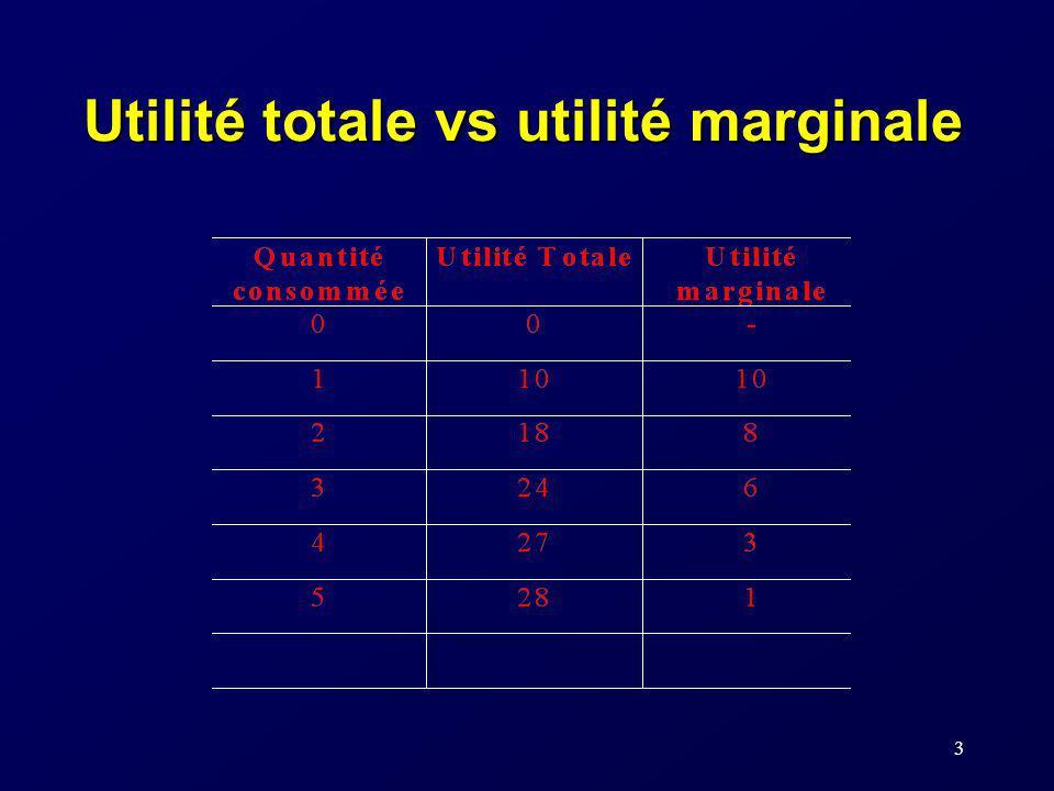 3 Utilité totale vs utilité marginale