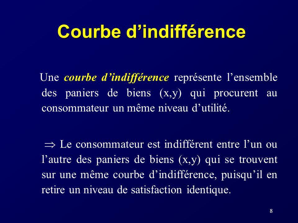 8 Courbe dindifférence Une courbe dindifférence représente lensemble des paniers de biens (x,y) qui procurent au consommateur un même niveau dutilité.