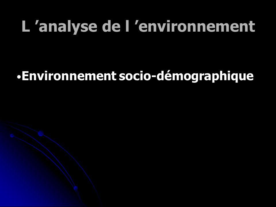 Analyse du macro-environnement Quels éléments sont importants à connaître au niveau : Socio-démographique Socio-démographique Technologique Technologi