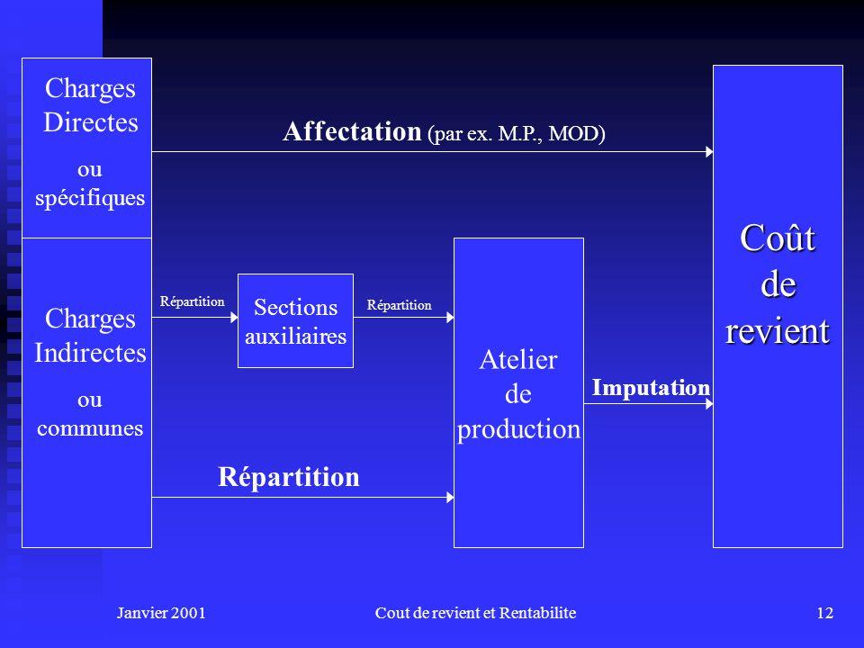 Janvier 2001Cout de revient et Rentabilite11 1.2-Classification des FGF n Total des FGF sera composé de : u Charges spécifiques + Plus u Charges commu