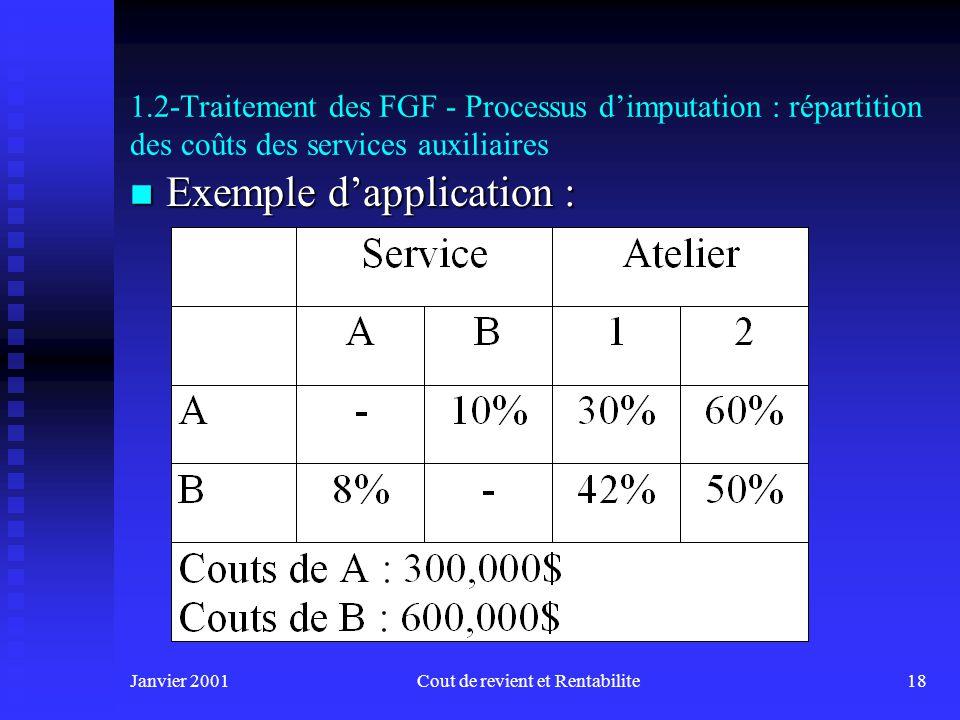 Janvier 2001Cout de revient et Rentabilite17 1.2-Traitement des FGF - Processus dimputation n 3 méthodes de répartition possibles des coûts des servic