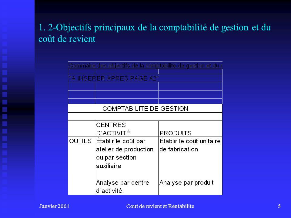 Janvier 2001Cout de revient et Rentabilite6 1.
