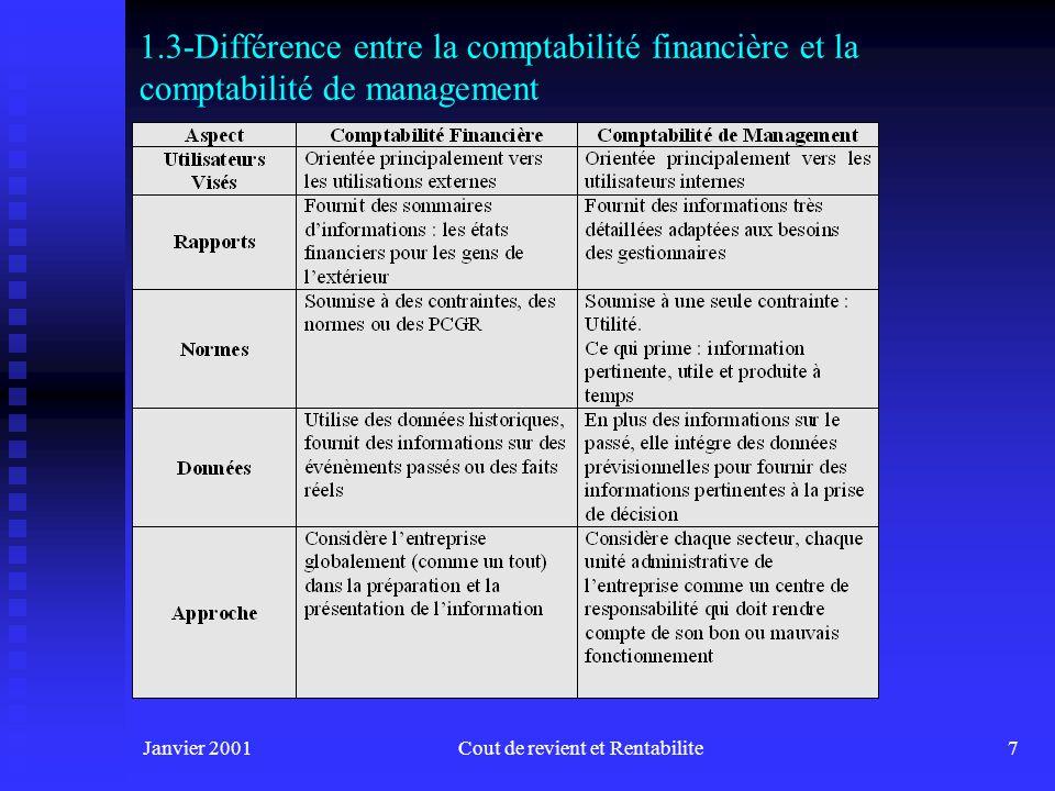 Janvier 2001Cout de revient et Rentabilite7 1.3-Différence entre la comptabilité financière et la comptabilité de management
