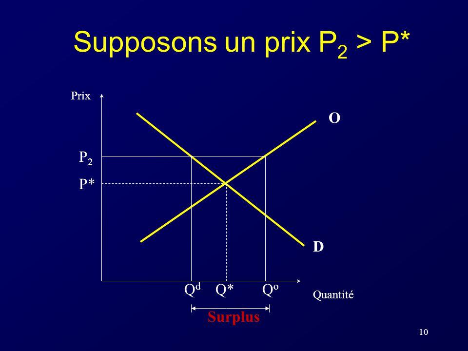 10 Supposons un prix P 2 > P* P* Q* Prix Quantité O D Surplus QdQd QoQo P2P2