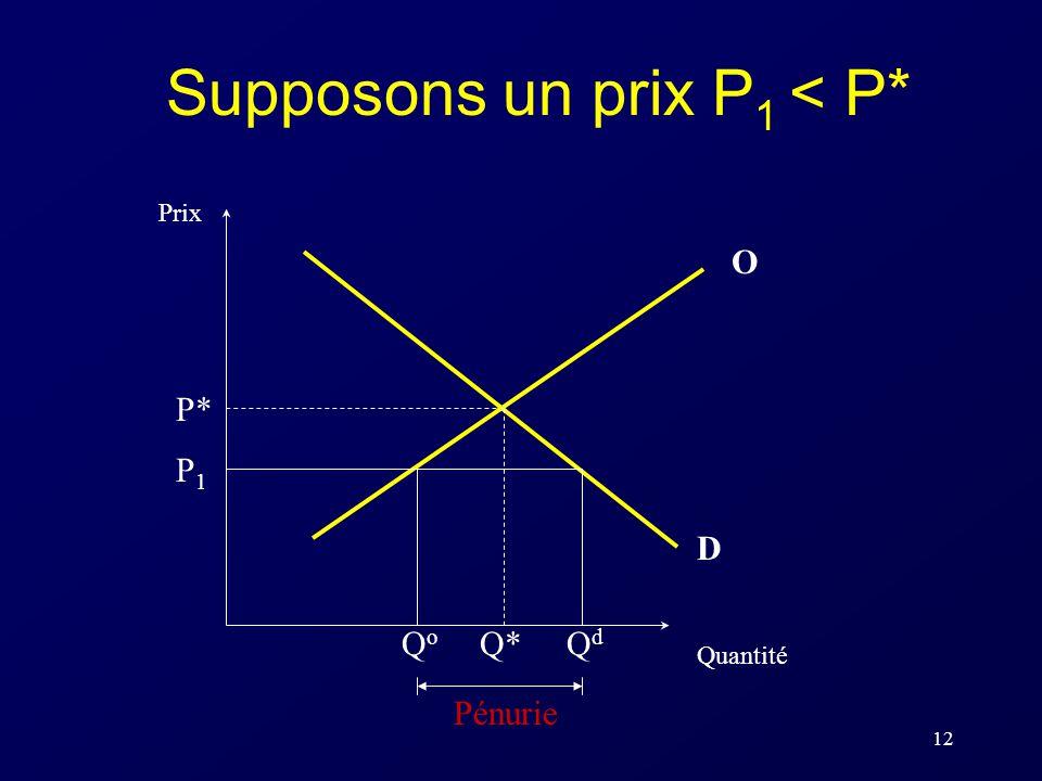 12 Supposons un prix P 1 < P* P* Q* Prix Quantité O D Pénurie QoQo QdQd P1P1