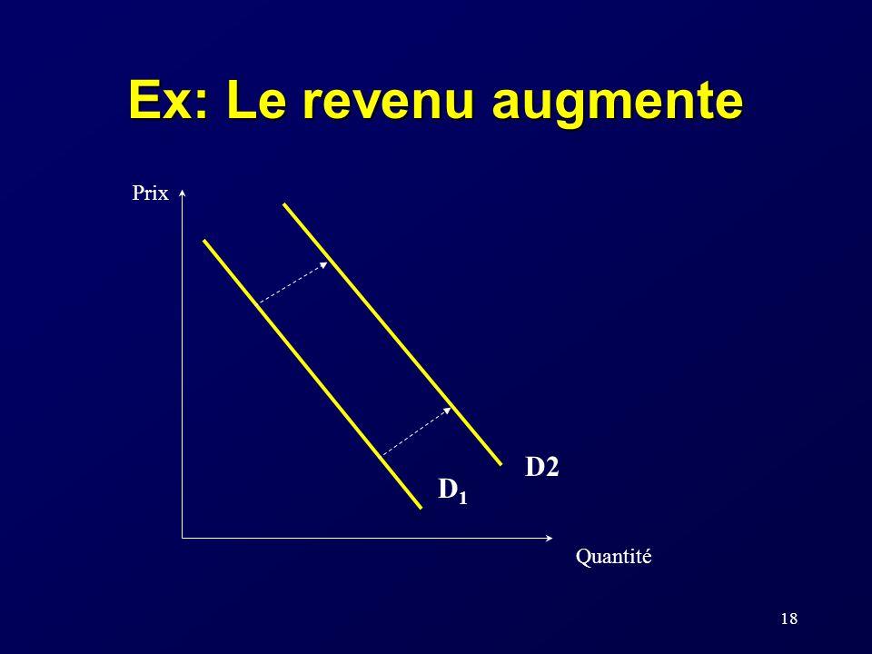 18 Ex: Le revenu augmente Prix Quantité D1D1 D2