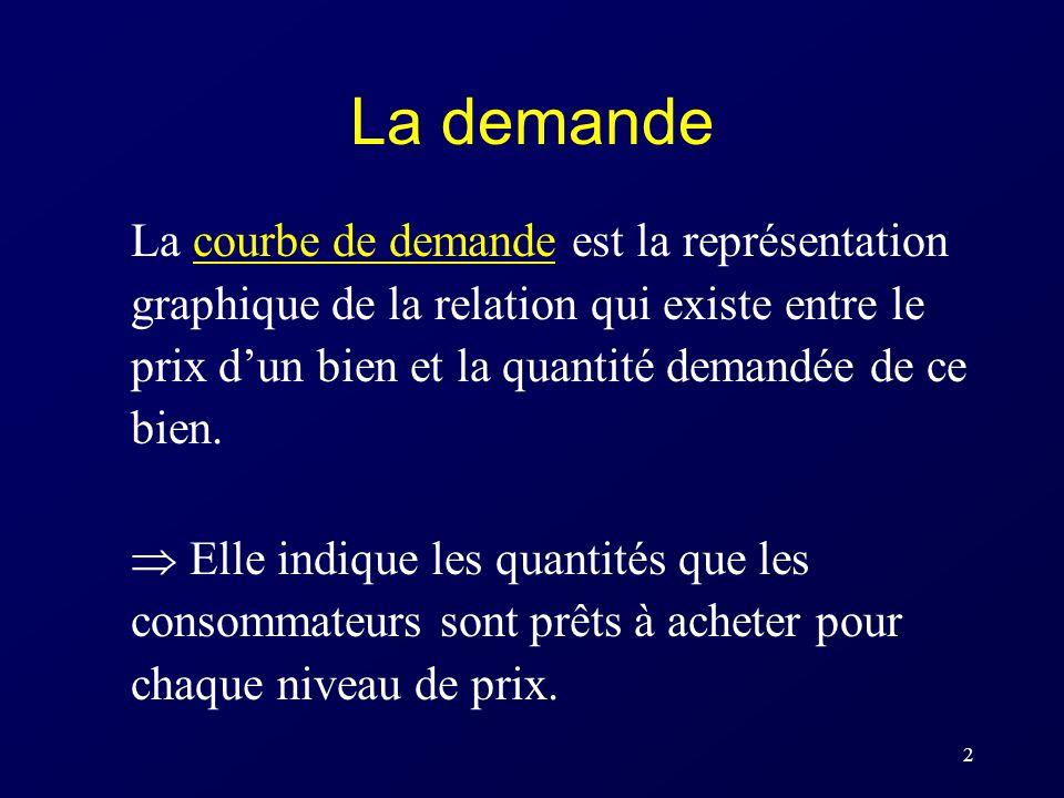 2 La demande La courbe de demande est la représentation graphique de la relation qui existe entre le prix dun bien et la quantité demandée de ce bien.