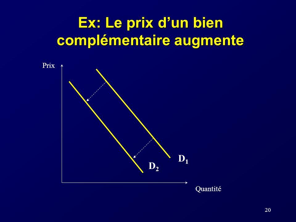 20 Ex: Le prix dun bien complémentaire augmente Prix Quantité D2D2 D1D1