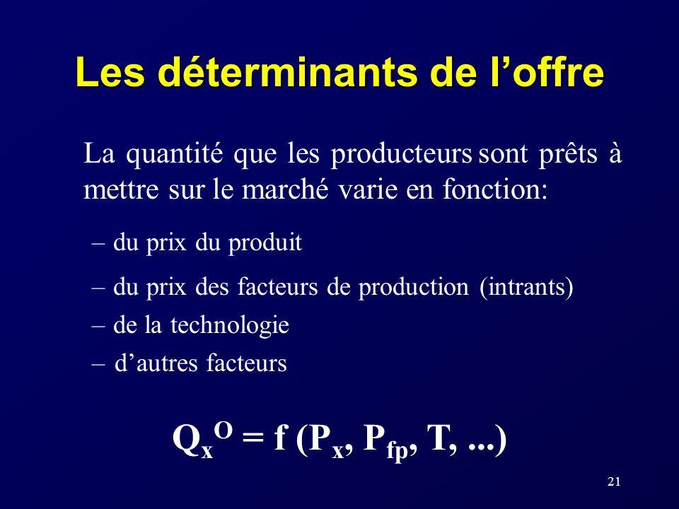 21 Les déterminants de loffre La quantité que les producteurs sont prêts à mettre sur le marché varie en fonction: –du prix du produit –du prix des facteurs de production (intrants) –de la technologie –dautres facteurs Q x O = f (P x, P fp, T,...)